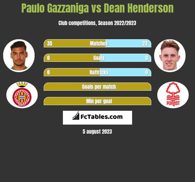 Paulo Gazzaniga vs Dean Henderson infographic