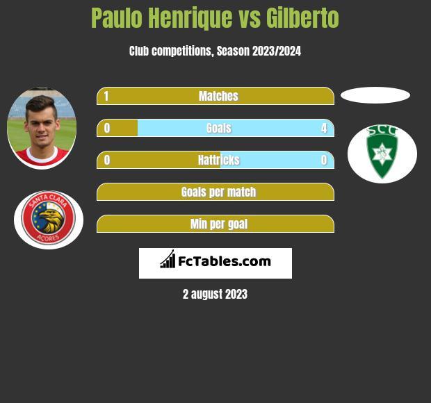 Paulo Henrique vs Gilberto infographic