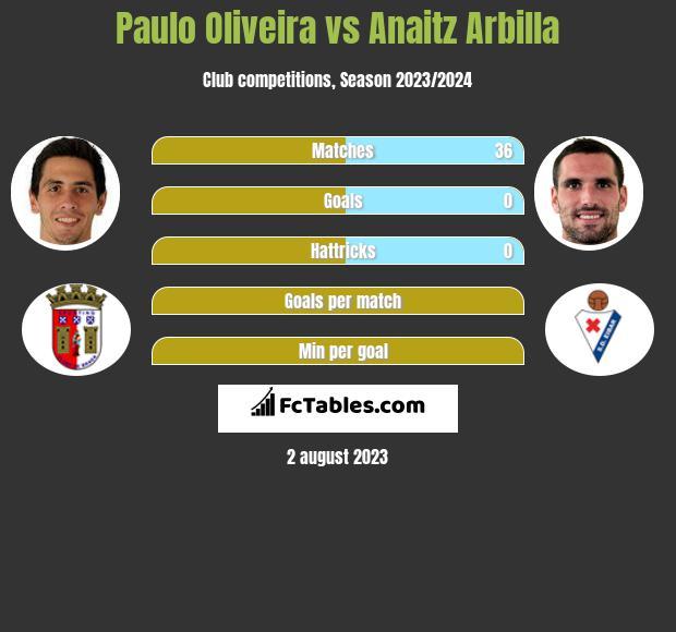 Paulo Oliveira vs Anaitz Arbilla infographic
