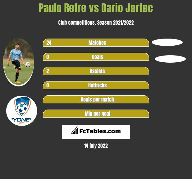Paulo Retre vs Dario Jertec infographic