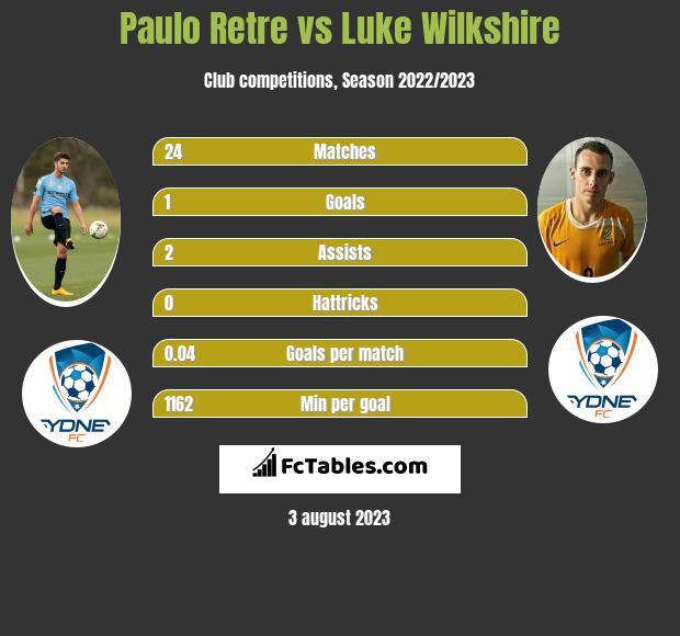 Paulo Retre vs Luke Wilkshire infographic