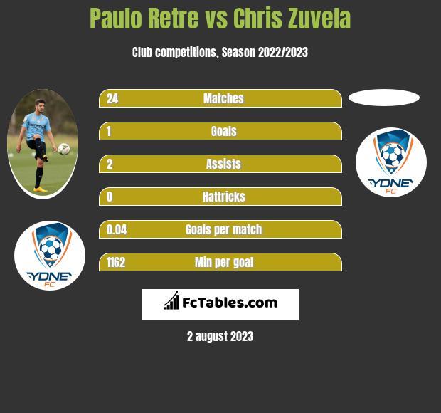 Paulo Retre vs Chris Zuvela infographic