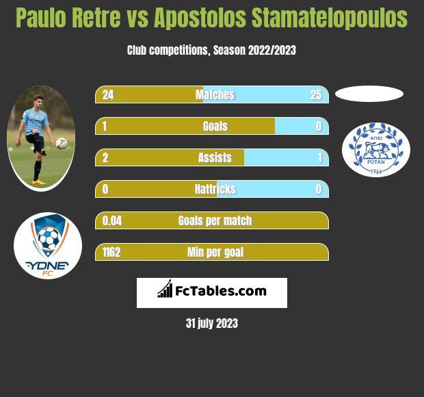 Paulo Retre vs Apostolos Stamatelopoulos infographic