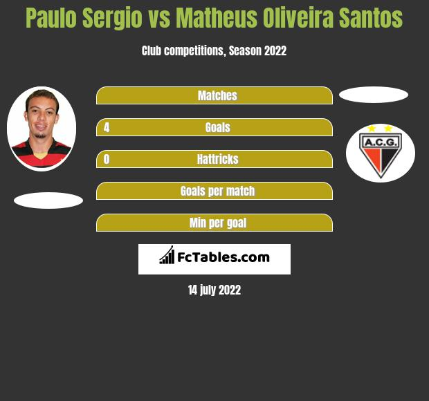 Paulo Sergio vs Matheus Oliveira Santos h2h player stats