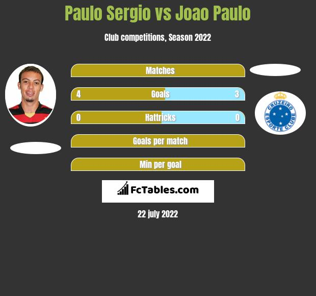 Paulo Sergio vs Joao Paulo h2h player stats