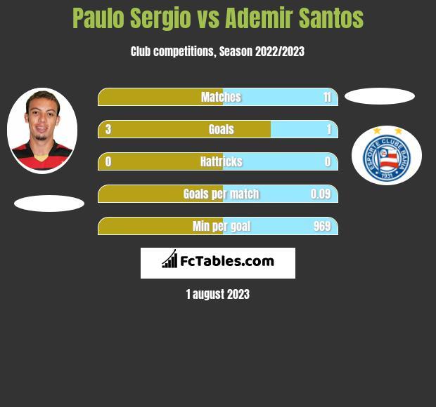 Paulo Sergio vs Ademir Santos h2h player stats