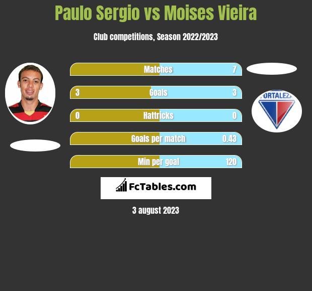 Paulo Sergio vs Moises Vieira h2h player stats