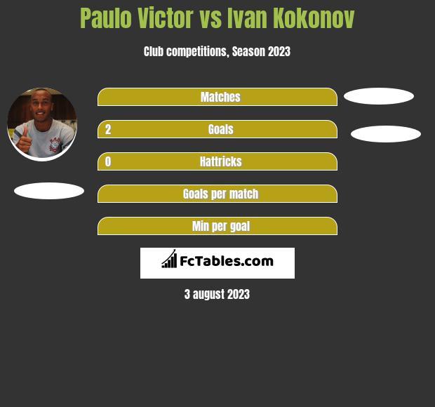 Paulo Victor vs Ivan Kokonov infographic