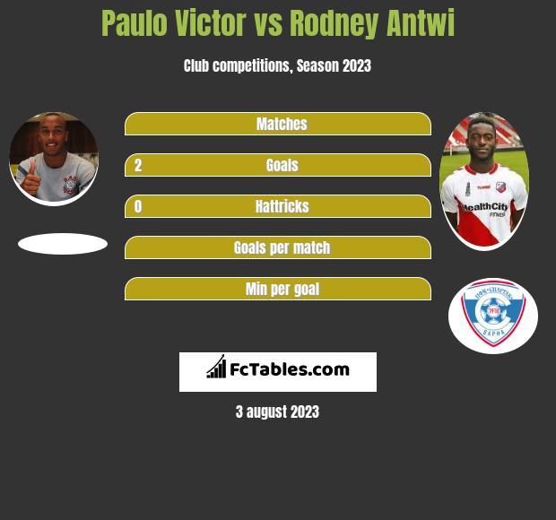 Paulo Victor vs Rodney Antwi h2h player stats