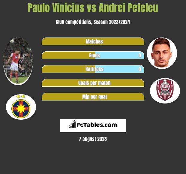 Paulo Vinicius vs Andrei Peteleu infographic