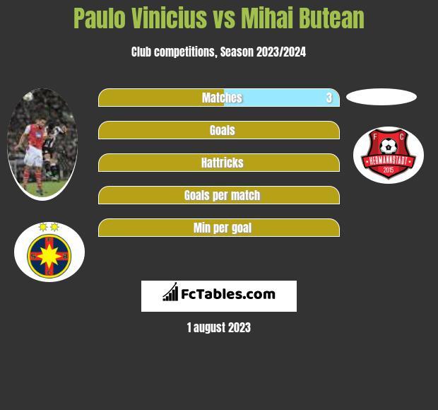 Paulo Vinicius vs Mihai Butean infographic