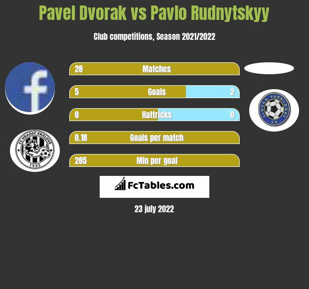Pavel Dvorak vs Pavlo Rudnytskyy h2h player stats