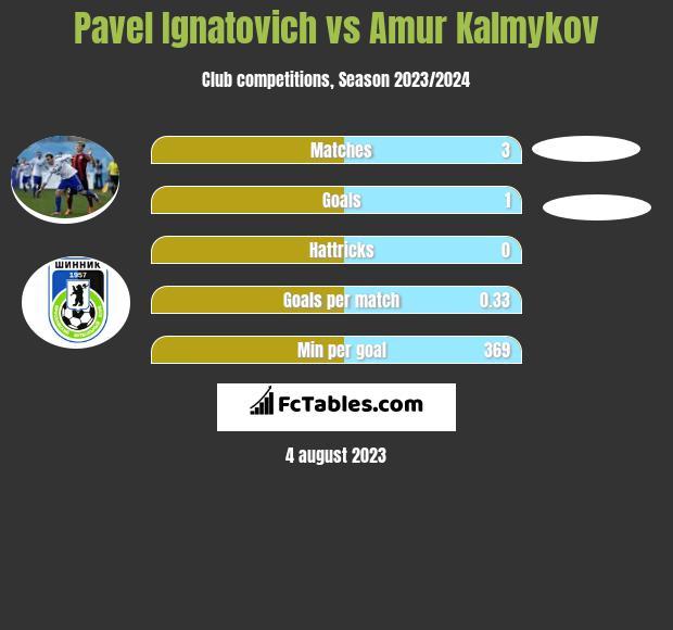 Pavel Ignatovich vs Amur Kalmykov h2h player stats