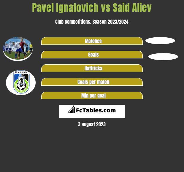 Pavel Ignatovich vs Said Aliev h2h player stats