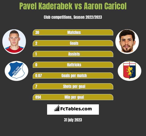 Pavel Kaderabek vs Aaron Caricol infographic