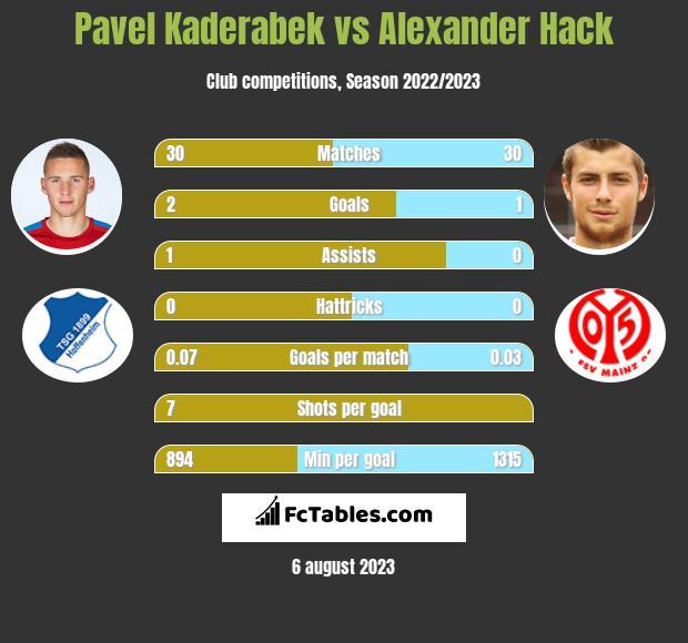 Pavel Kaderabek vs Alexander Hack infographic