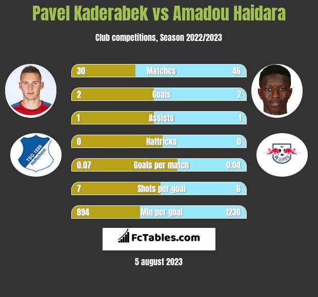Pavel Kaderabek vs Amadou Haidara infographic