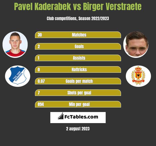 Pavel Kaderabek vs Birger Verstraete infographic