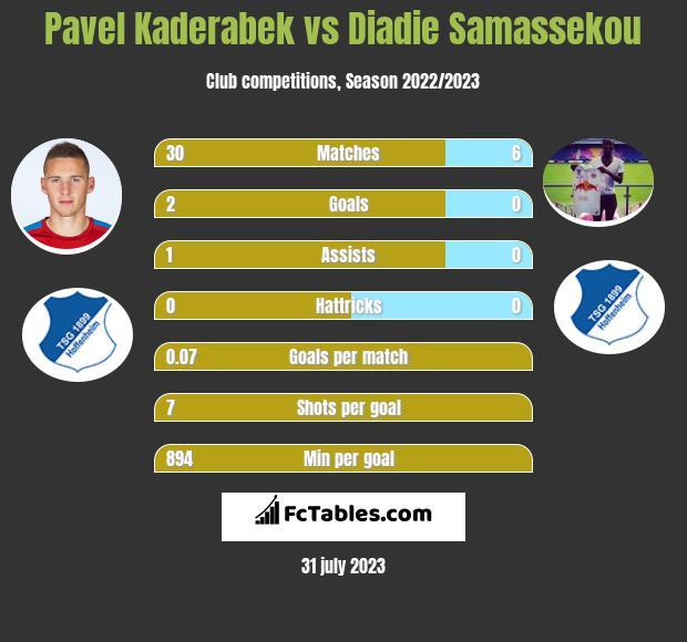 Pavel Kaderabek vs Diadie Samassekou infographic