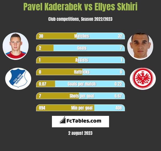 Pavel Kaderabek vs Ellyes Skhiri infographic