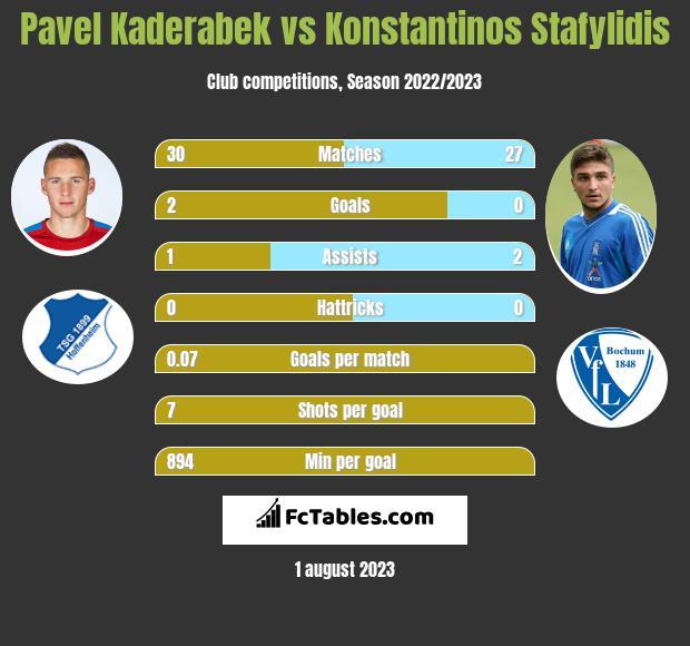 Pavel Kaderabek vs Konstantinos Stafylidis infographic