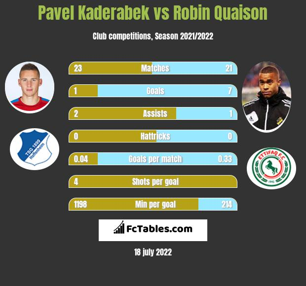 Pavel Kaderabek vs Robin Quaison h2h player stats