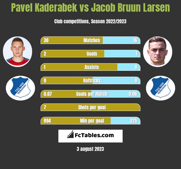 Pavel Kaderabek vs Jacob Bruun Larsen infographic