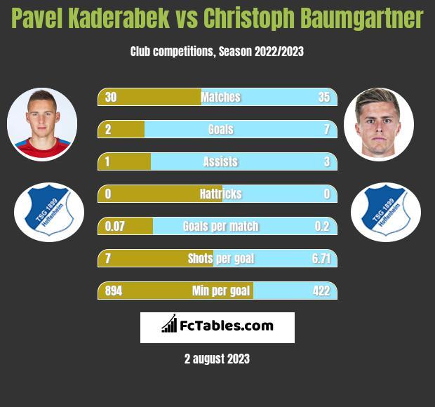 Pavel Kaderabek vs Christoph Baumgartner infographic
