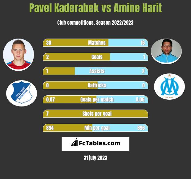 Pavel Kaderabek vs Amine Harit h2h player stats