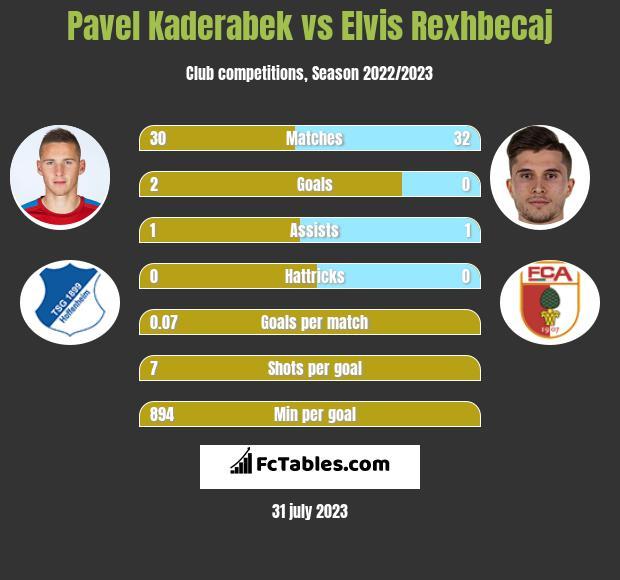 Pavel Kaderabek vs Elvis Rexhbecaj infographic