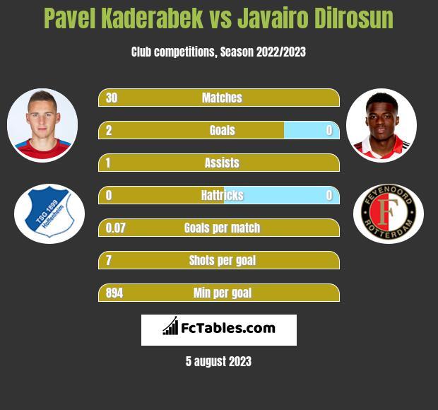 Pavel Kaderabek vs Javairo Dilrosun infographic