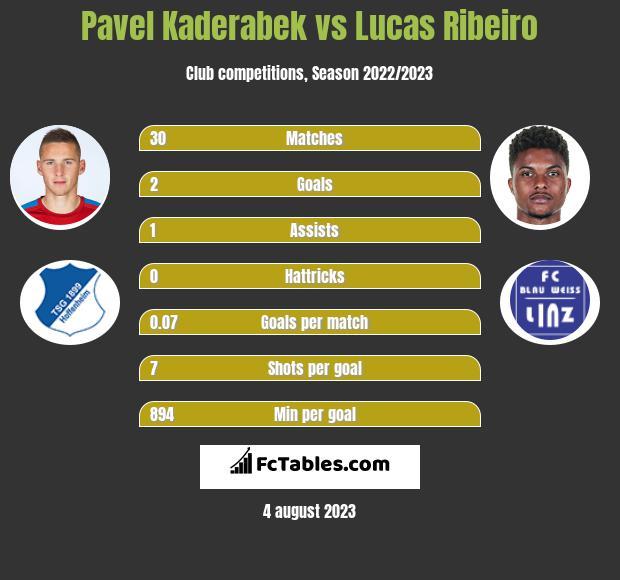 Pavel Kaderabek vs Lucas Ribeiro infographic