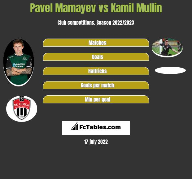 Pavel Mamayev vs Kamil Mullin h2h player stats