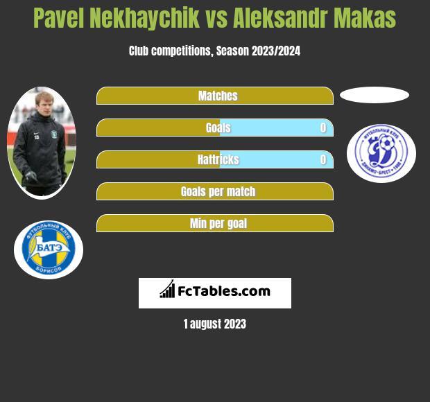 Pavel Nekhaychik vs Aleksandr Makas infographic