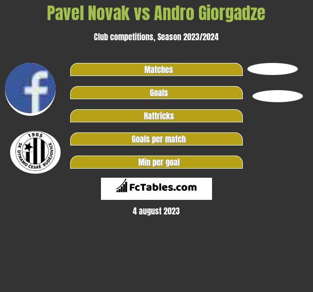 Pavel Novak vs Andro Giorgadze infographic