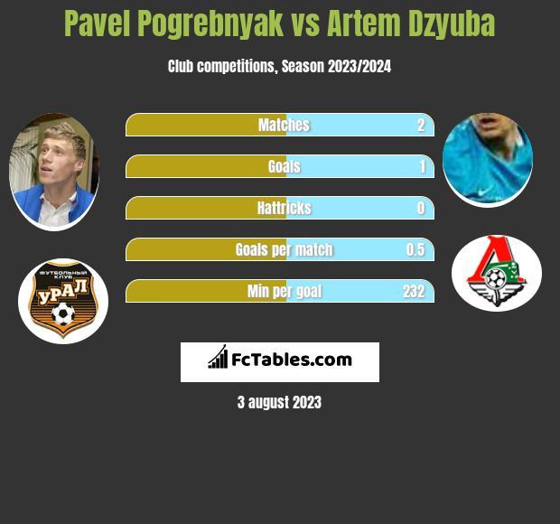 Pavel Pogrebnyak vs Artiem Dziuba infographic