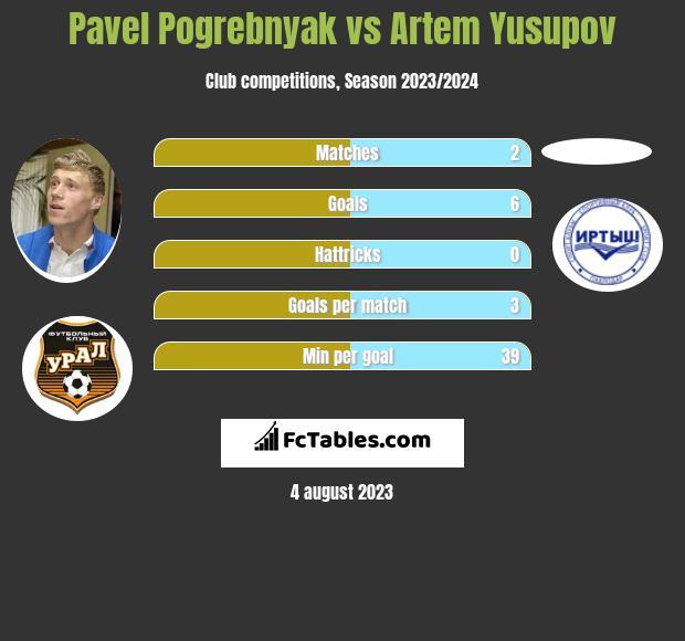 Pavel Pogrebnyak vs Artem Yusupov infographic