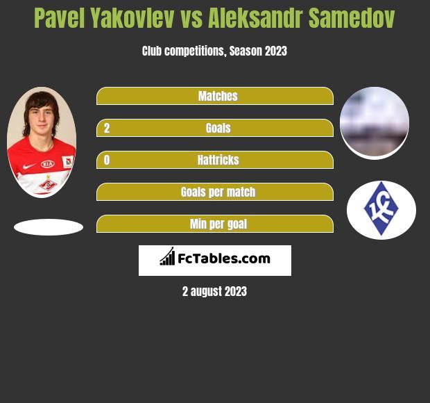 Pavel Yakovlev vs Aleksandr Samedov infographic