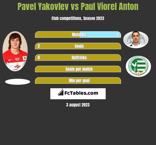Pavel Yakovlev vs Paul Viorel Anton infographic