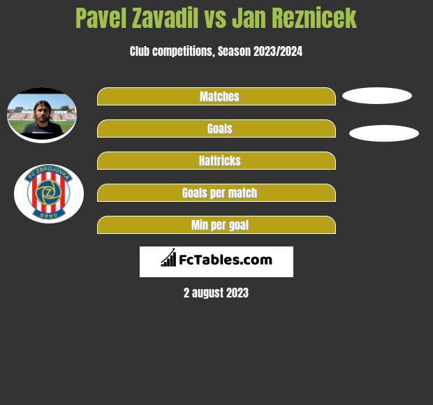 Pavel Zavadil vs Jan Reznicek infographic
