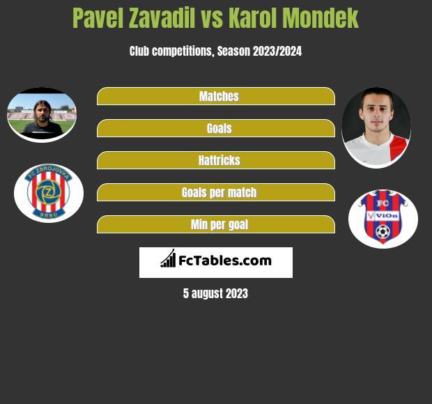 Pavel Zavadil vs Karol Mondek infographic