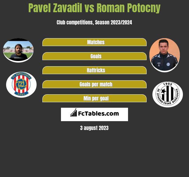 Pavel Zavadil vs Roman Potocny infographic