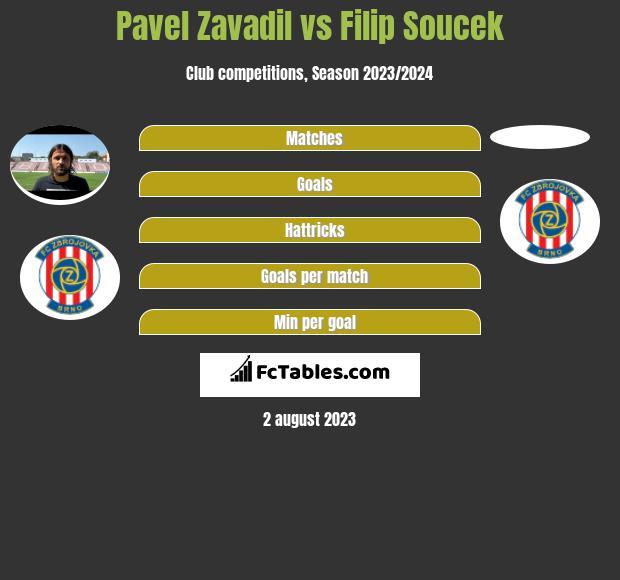 Pavel Zavadil vs Filip Soucek infographic