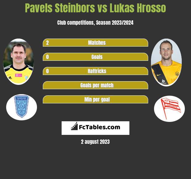 Pavels Steinbors vs Lukas Hrosso infographic