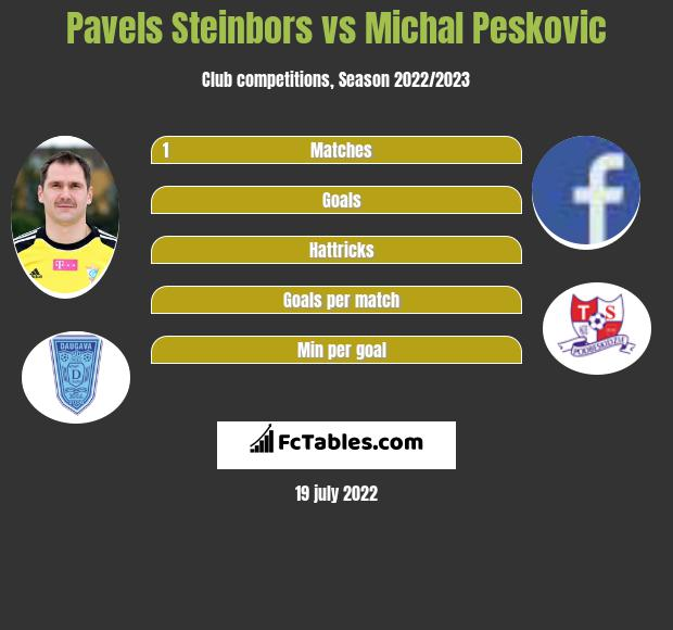 Pavels Steinbors vs Michal Pesković infographic