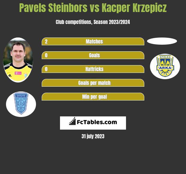 Pavels Steinbors vs Kacper Krzepicz infographic