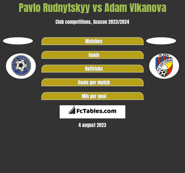 Pavlo Rudnytskyy vs Adam Vlkanova h2h player stats