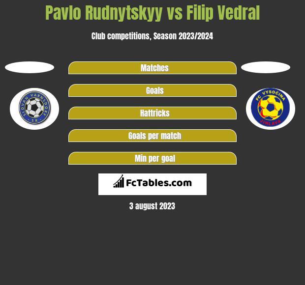 Pavlo Rudnytskyy vs Filip Vedral h2h player stats