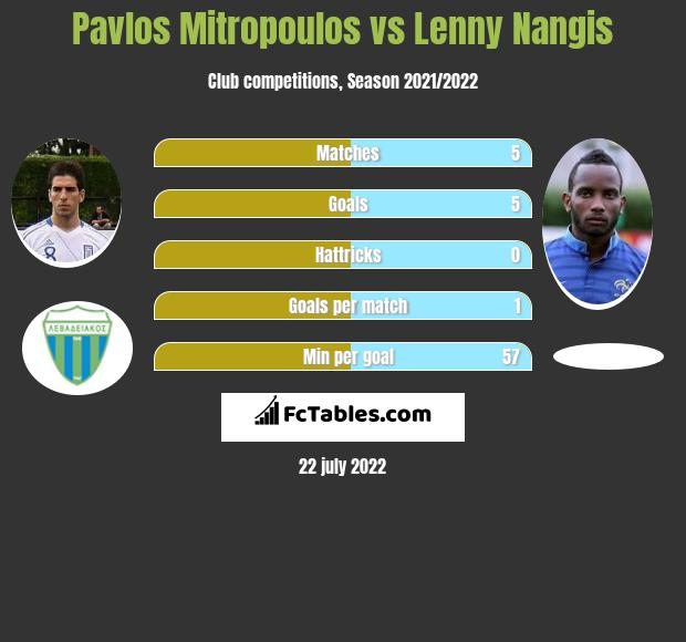 Pavlos Mitropoulos vs Lenny Nangis infographic