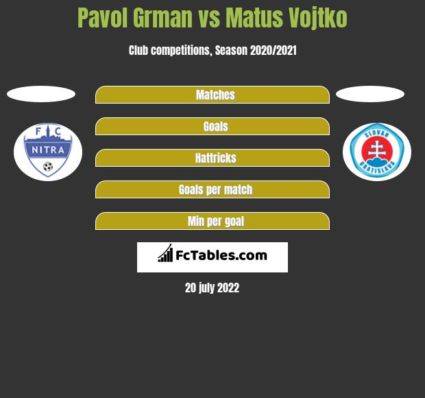 pavol grman vs matus vojtko compare two players stats 2018